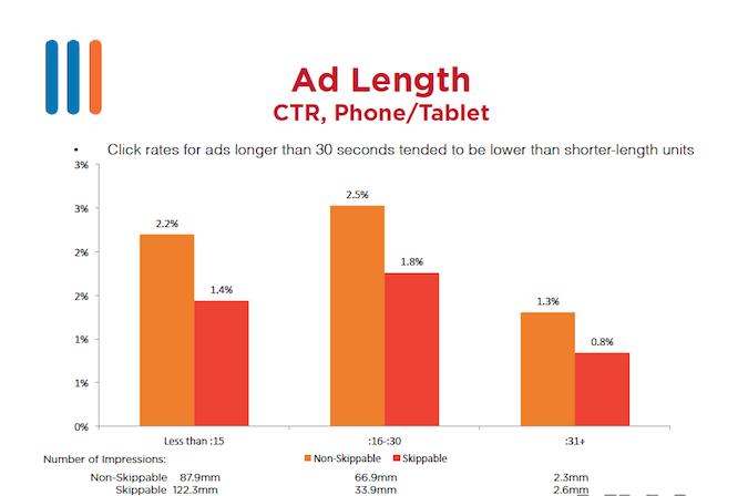 Ad Length(CTR, Phone/Tablet)