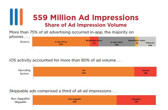 559 Million Ad Impressions