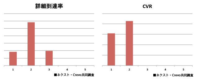 詳細到着率とCVR
