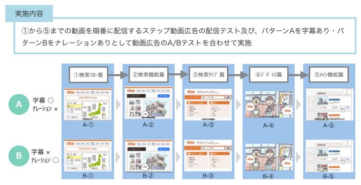 TrueView動画ステップ広告(※1)における、効果指標を探る共同研究の実施内容