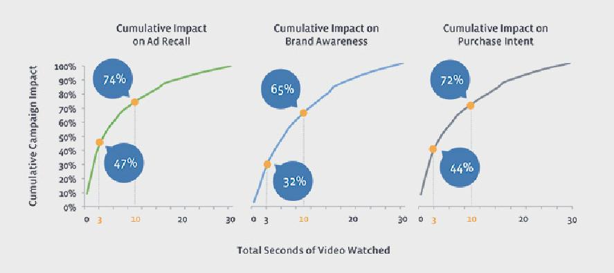 動画をわずか3秒視聴するだけでも、メッセージ想起は47%、ブランド認知は32%、購買意欲は44%も向上--