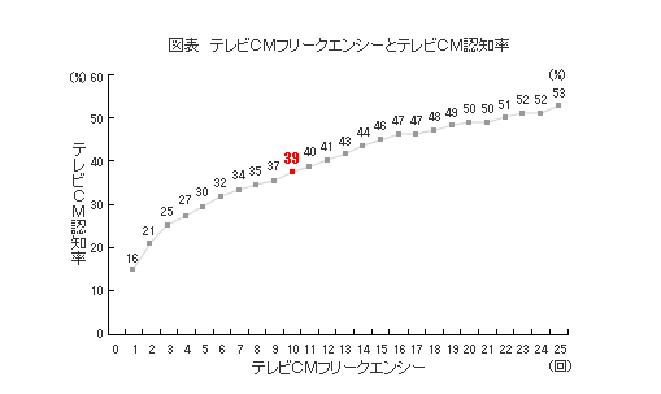 10回接触した場合のテレビCM認知率