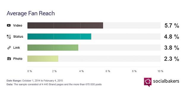 Average Fan Reach