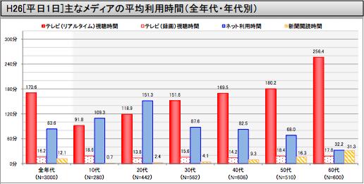 平成26年情報通信メディアの利用時間と情報行動に関する調査(平日)