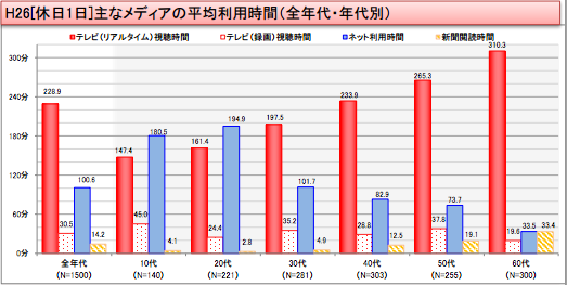 平成26年情報通信メディアの利用時間と情報行動に関する調査(休日)