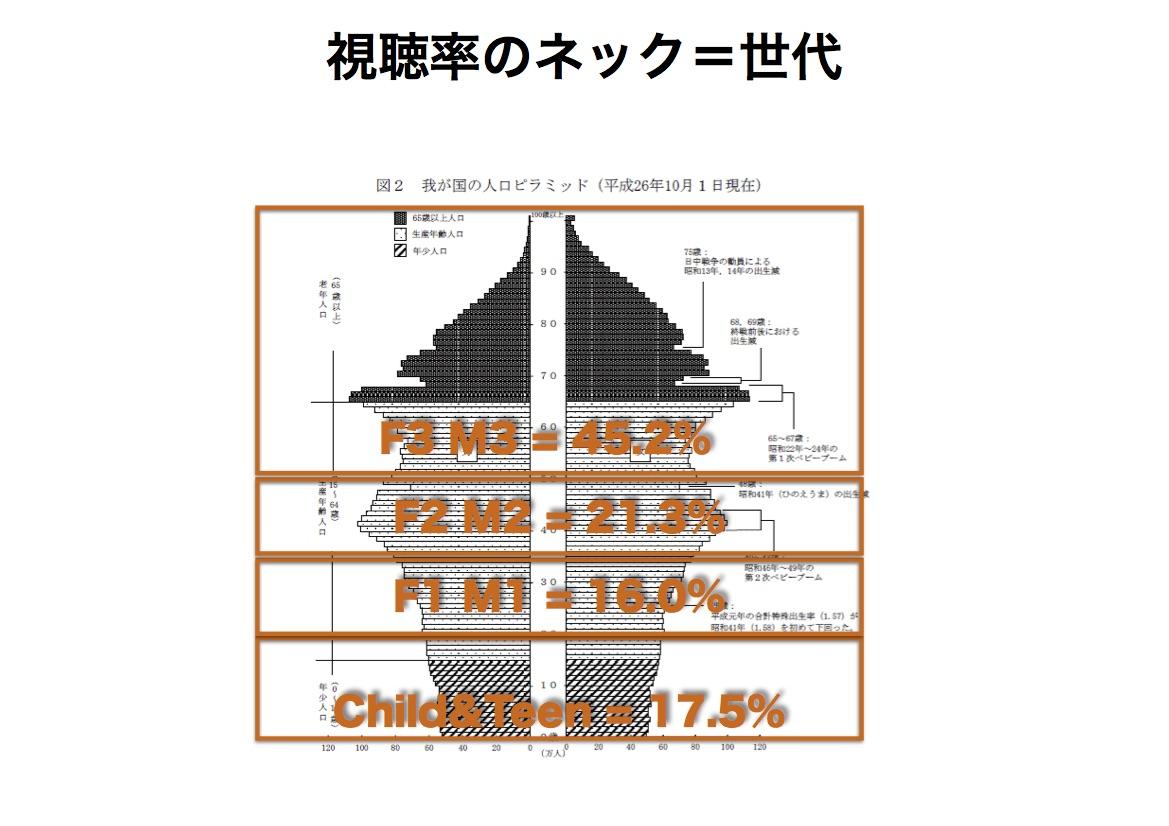 ※総務省の人口推計(平成26年10月1日現在)の数値をもとに計算し以下のURLの図表を使用(http://www.stat.go.jp/data/jinsui/2014np )
