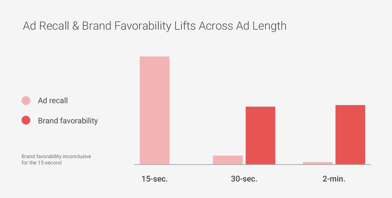 広告に関するデータ