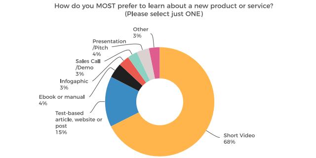 新しい商品・サービスについて知りたい時どのような方法を最もを好みますか?
