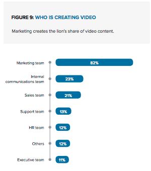 動画を活用しているあなたはどのチーム(部署)に所属していますか?
