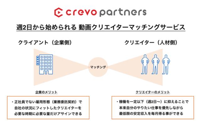 Crevo Partners