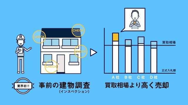 サービス紹介動画「インスペ買取」