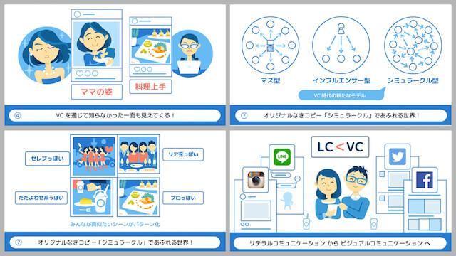 「スマホ×ビジュアルコミュニケーション」における研究結果