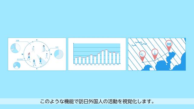 訪日外国人の活動を視覚化