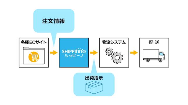 Shippinnoのサービスフロー