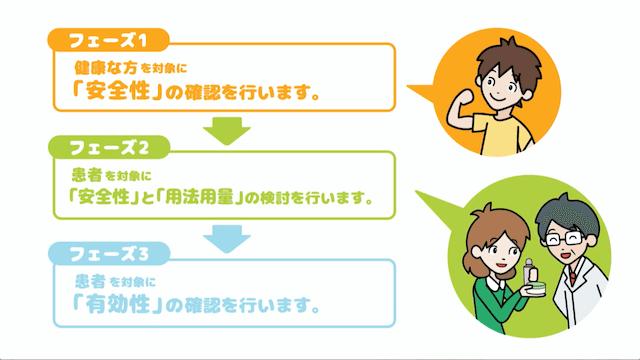 3つのフェーズ