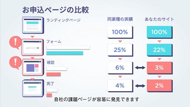 お申込ページの比較